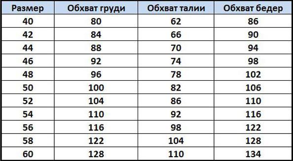 Таблица параметров русских размеров женской одежды