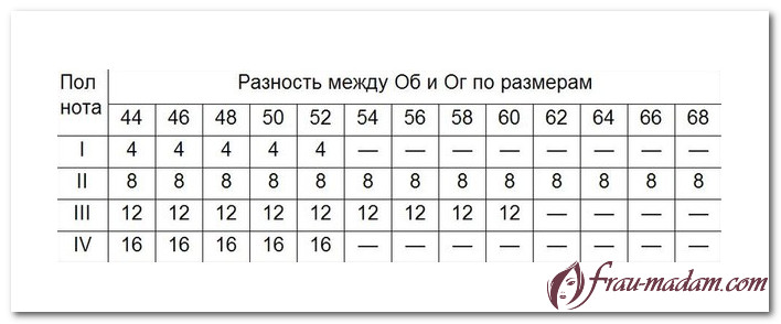 таблица размеров женской одежды россия гост