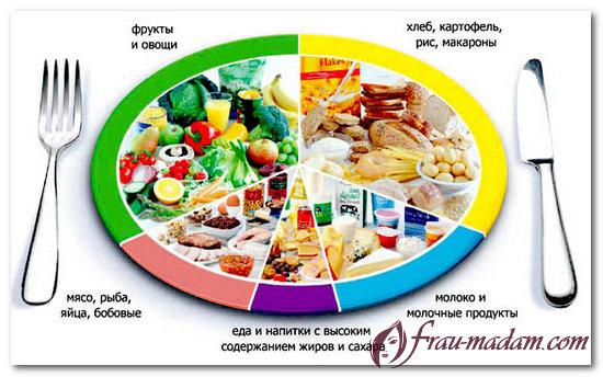 таблица калорий белки жиры углеводы