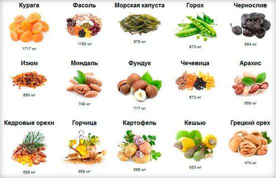 процентное содержание кальция в продуктах