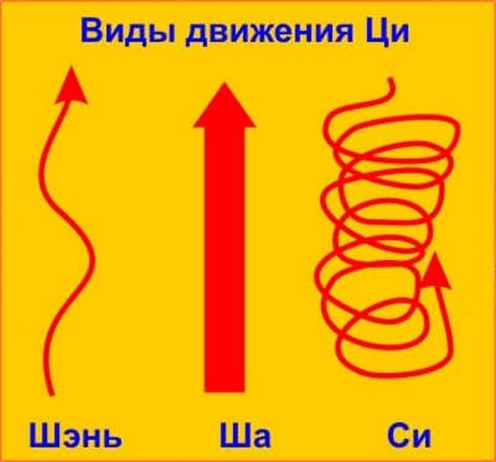 потоки энергии ци фен-шуй