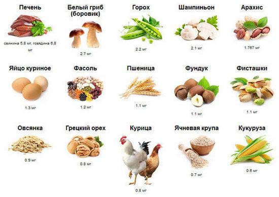 избыток витамина группы В - В3(ниацин) в организме признаки передозировки витамина группы В - В3(ниацин)